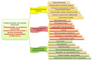 Структура методичної роботи Первомайського професійного ліцею